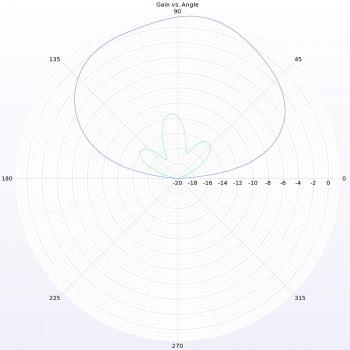 Lumenier Micro AXII Shorty U.FL 5.8GHz Antenna (LHCP)